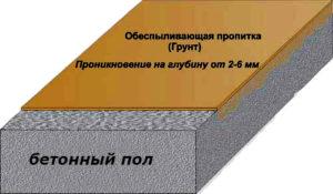 Воздействие пропитки на бетонную поверхность